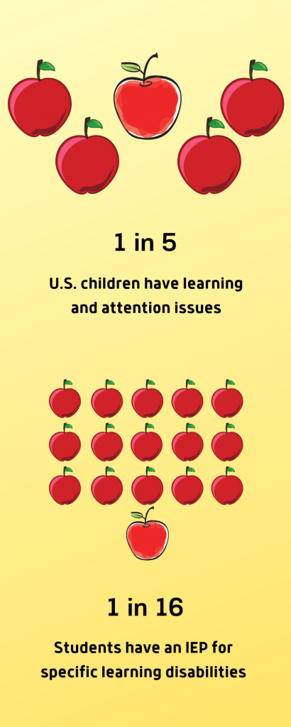 1 in 5 students have a learning disability
