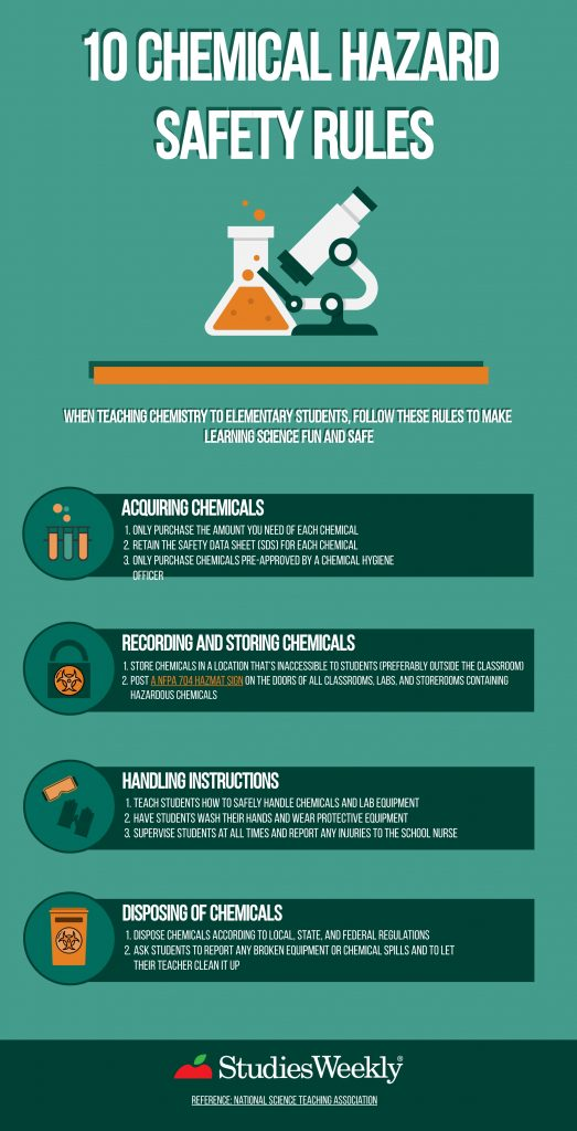 10 Chemical Hazard Safety Rules infographic.