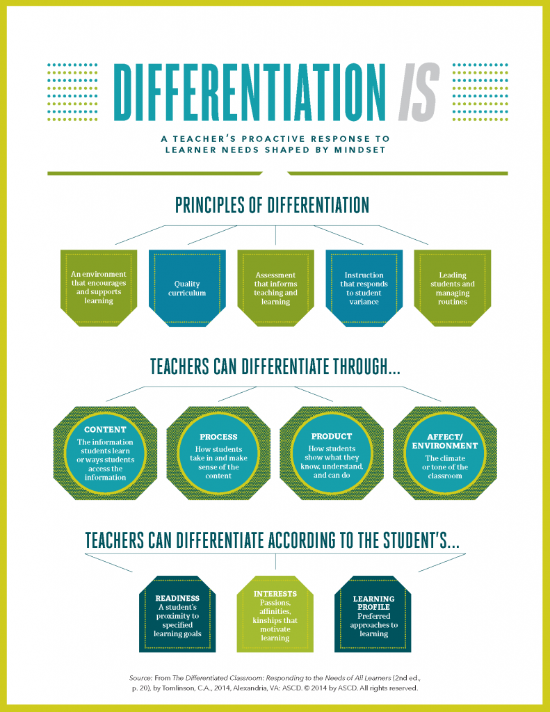 Characteristics of differentiated instruction infographic