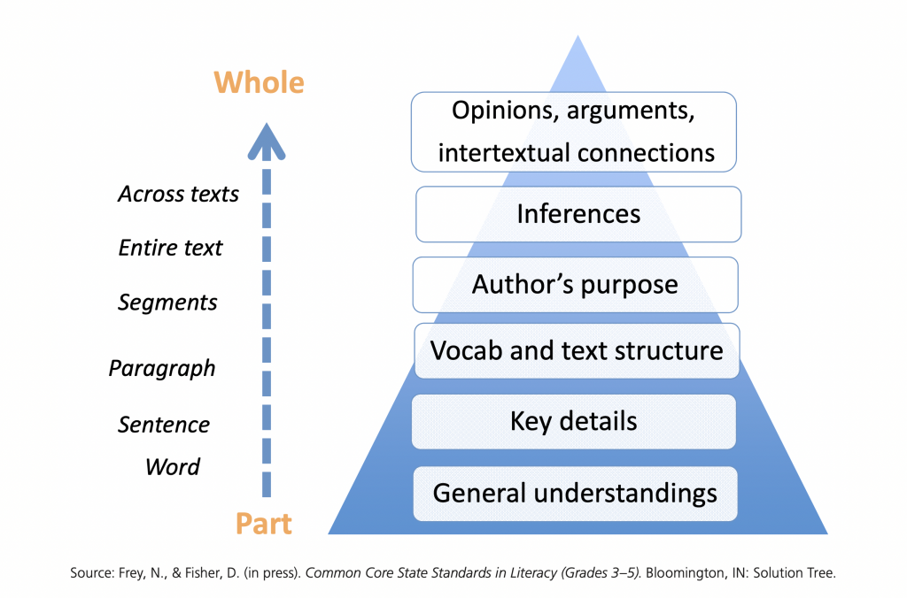 Fisher and Frey Text Dependent question model