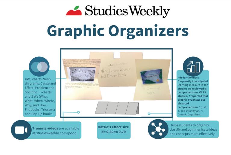 Studies weekly Graphic organizers info graphic