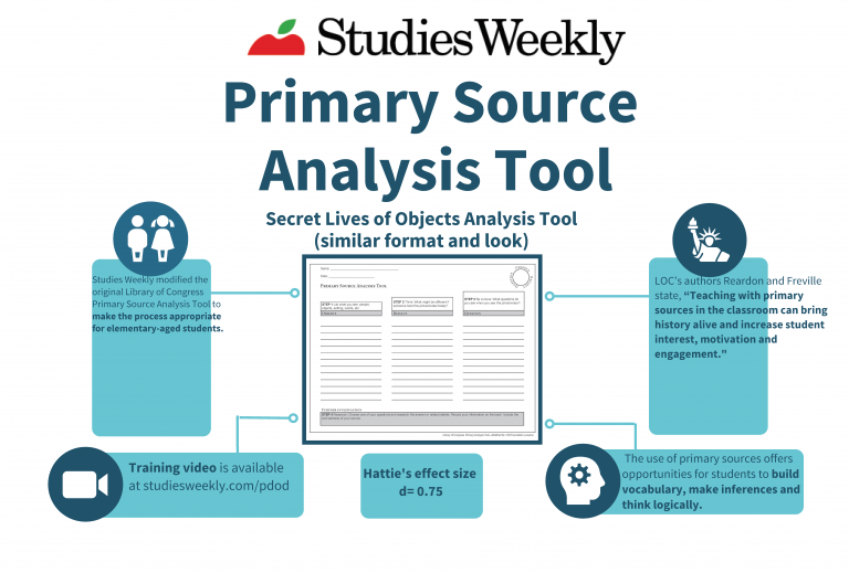 Primary source analysis tool infographic