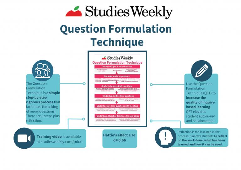 Question Formulation Technique