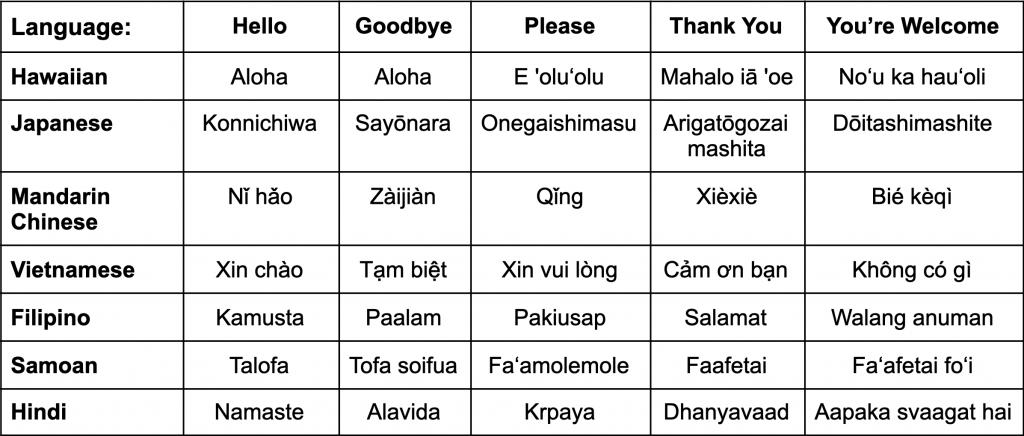 Asian Pacific Language Chart