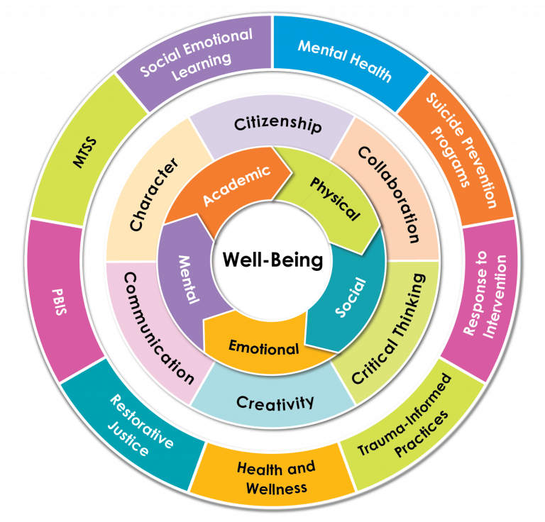 Studies Weekly Well-Being Curriculum Ch