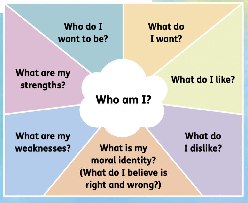 Who am I? chart
